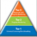 Assessment Tiers Triangle